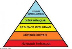 Maslow Teorisi ve İhtiyaçlar Piramidi Nedir?